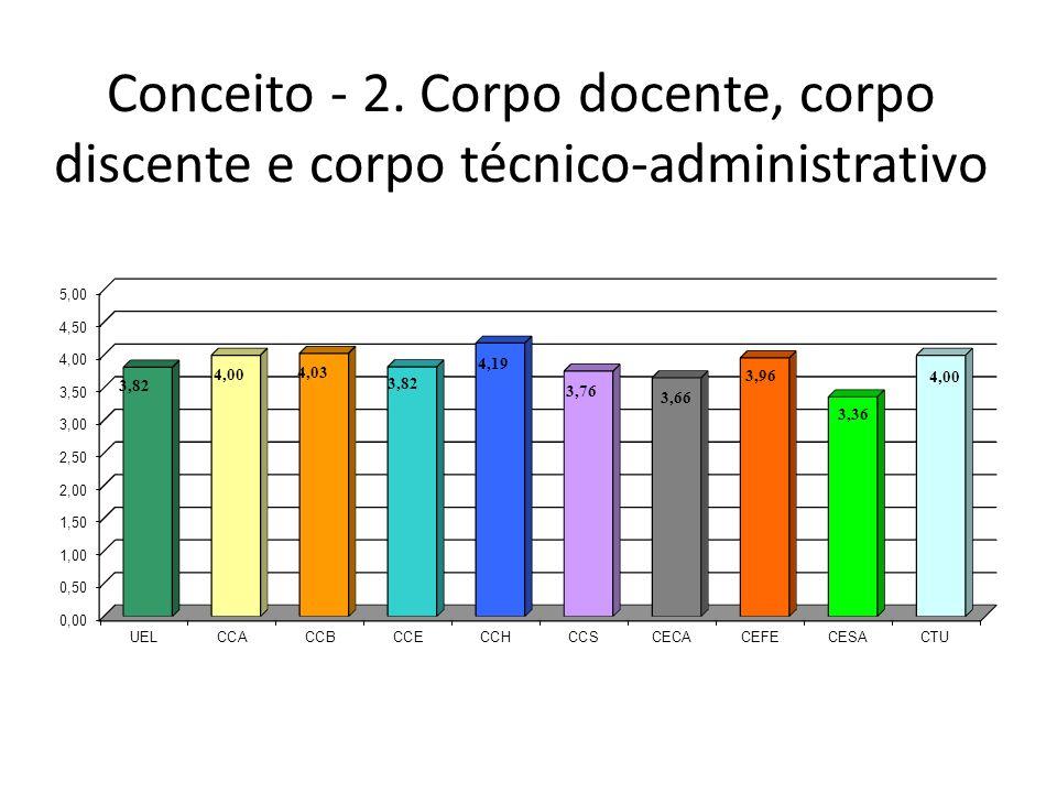 Conceito - 2. Corpo docente, corpo discente e corpo técnico-administrativo