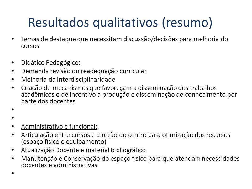 Resultados qualitativos (resumo)