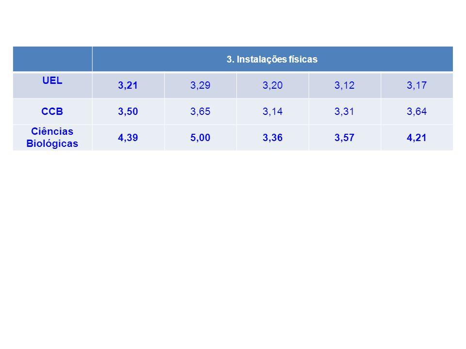 UEL 3,21 CCB 3,50 Ciências Biológicas 4,39 5,00 3,36 3,57 4,21