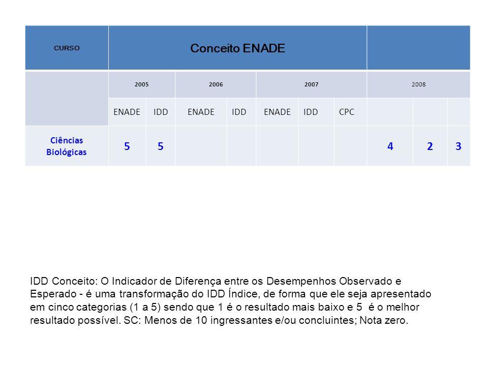 CURSO Conceito ENADE. 2005. 2006. 2007. 2008. ENADE. IDD. CPC. Ciências. Biológicas. 5. 4.