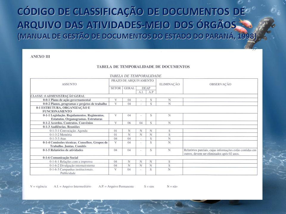 CÓDIGO DE CLASSIFICAÇÃO DE DOCUMENTOS DE ARQUIVO DAS ATIVIDADES-MEIO DOS ÓRGÃOS (MANUAL DE GESTÃO DE DOCUMENTOS DO ESTADO DO PARANÁ, 1998)