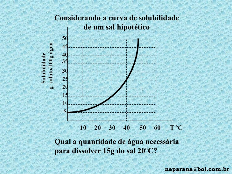 Considerando a curva de solubilidade