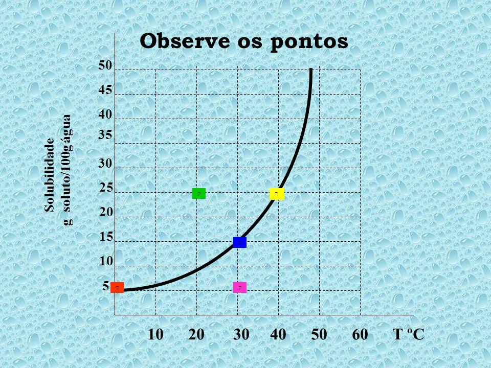 Observe os pontos 10 20 30 40 50 60 T ºC. 5. 10. 15. 20. 25. 30.