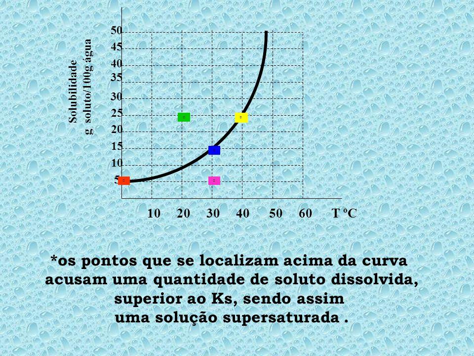 *os pontos que se localizam acima da curva