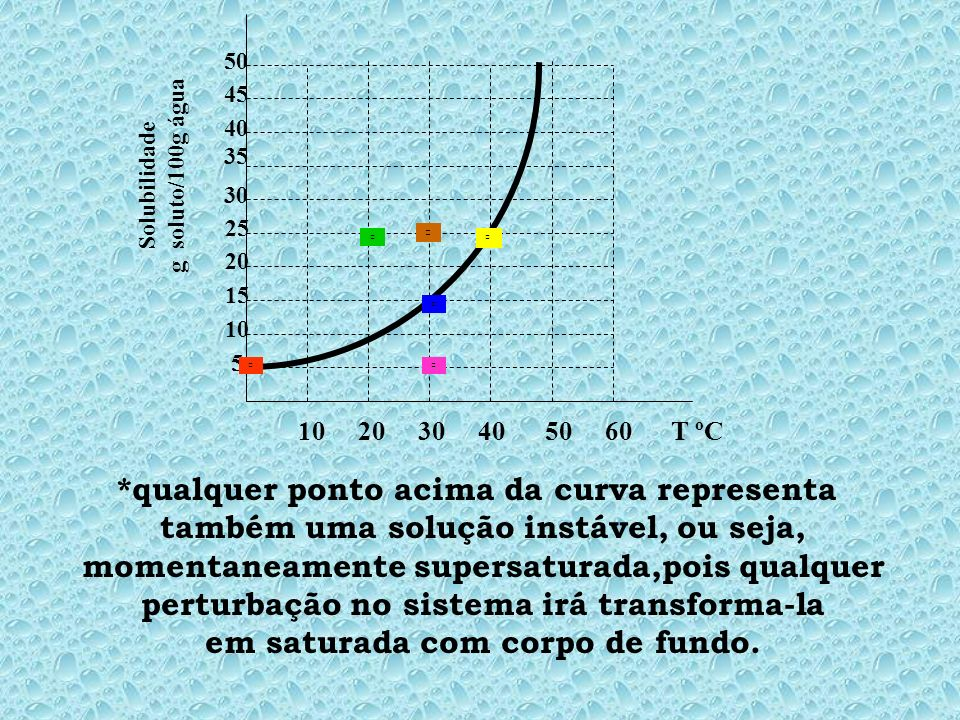 *qualquer ponto acima da curva representa
