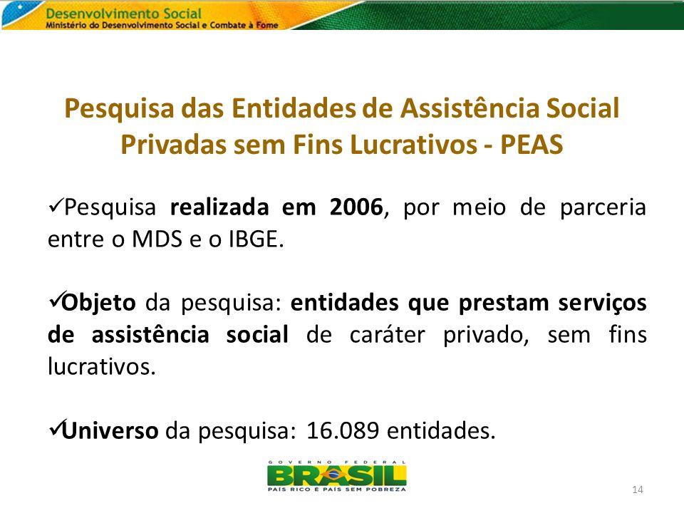 Pesquisa das Entidades de Assistência Social Privadas sem Fins Lucrativos - PEAS