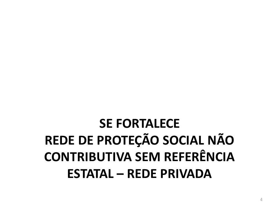 SE FORTALECE REDE DE PROTEÇÃO SOCIAL NÃO CONTRIBUTIVA SEM REFERÊNCIA ESTATAL – REDE PRIVADA