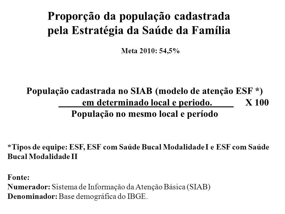 Proporção da população cadastrada pela Estratégia da Saúde da Família