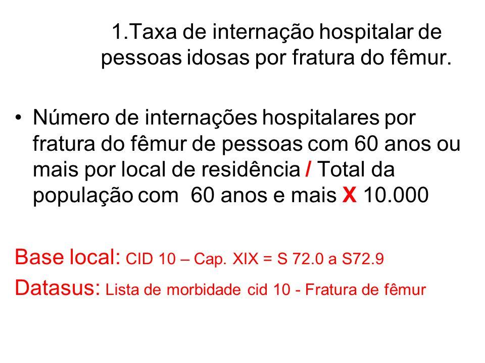 1.Taxa de internação hospitalar de pessoas idosas por fratura do fêmur.