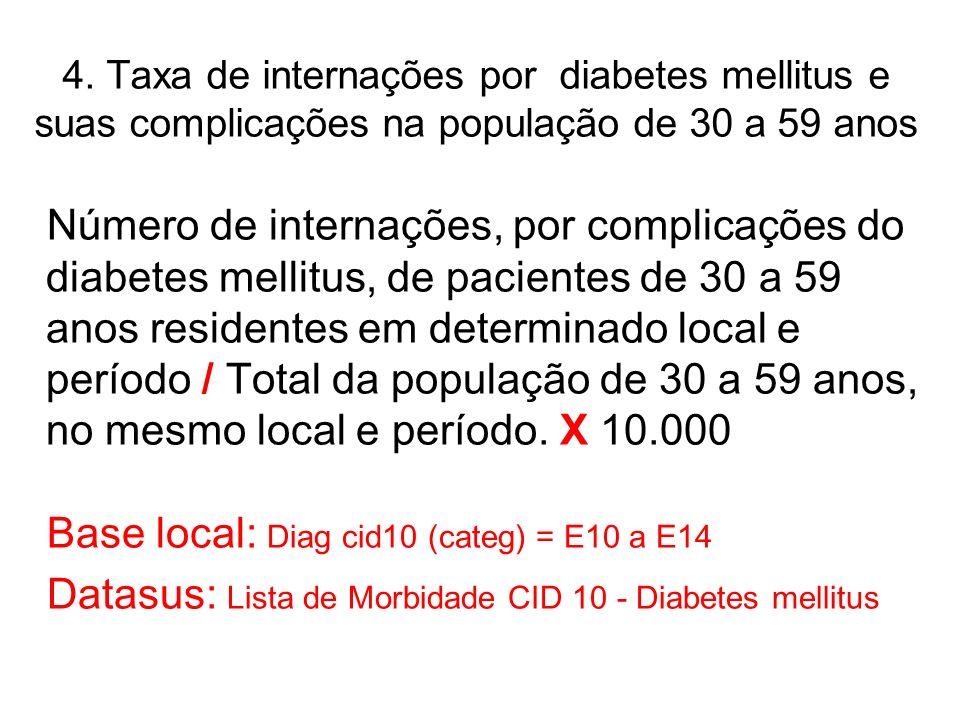 4. Taxa de internações por diabetes mellitus e suas complicações na população de 30 a 59 anos