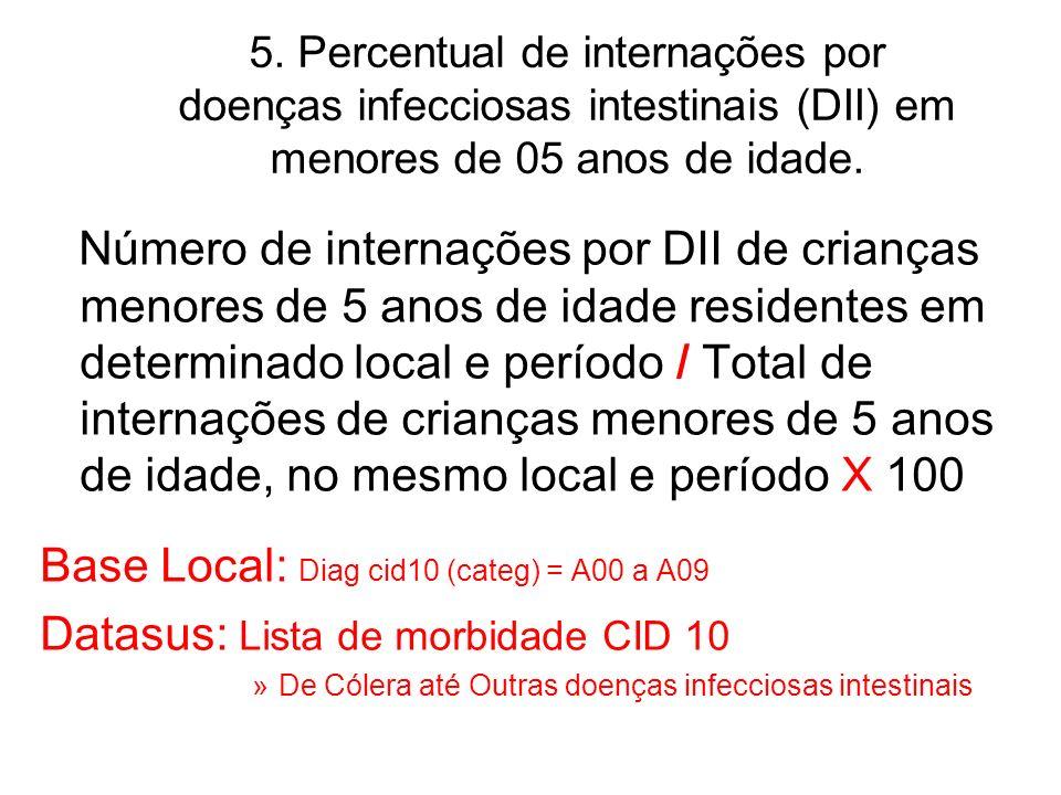 Base Local: Diag cid10 (categ) = A00 a A09