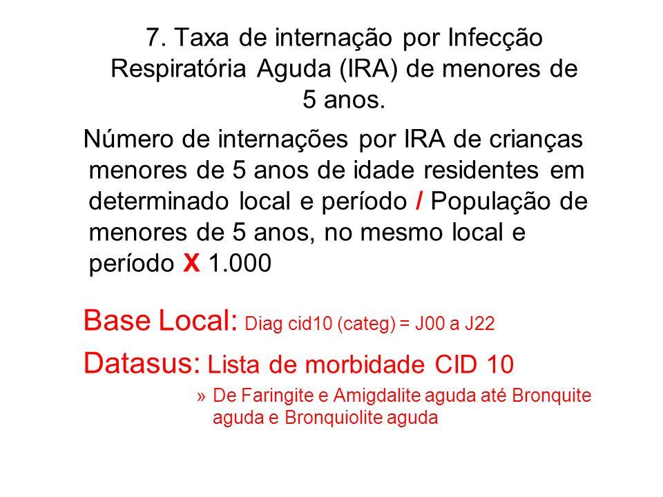 Base Local: Diag cid10 (categ) = J00 a J22