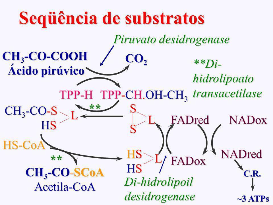 Seqüência de substratos