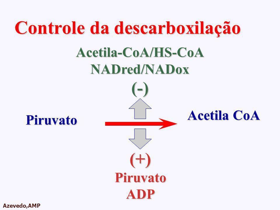 Controle da descarboxilação