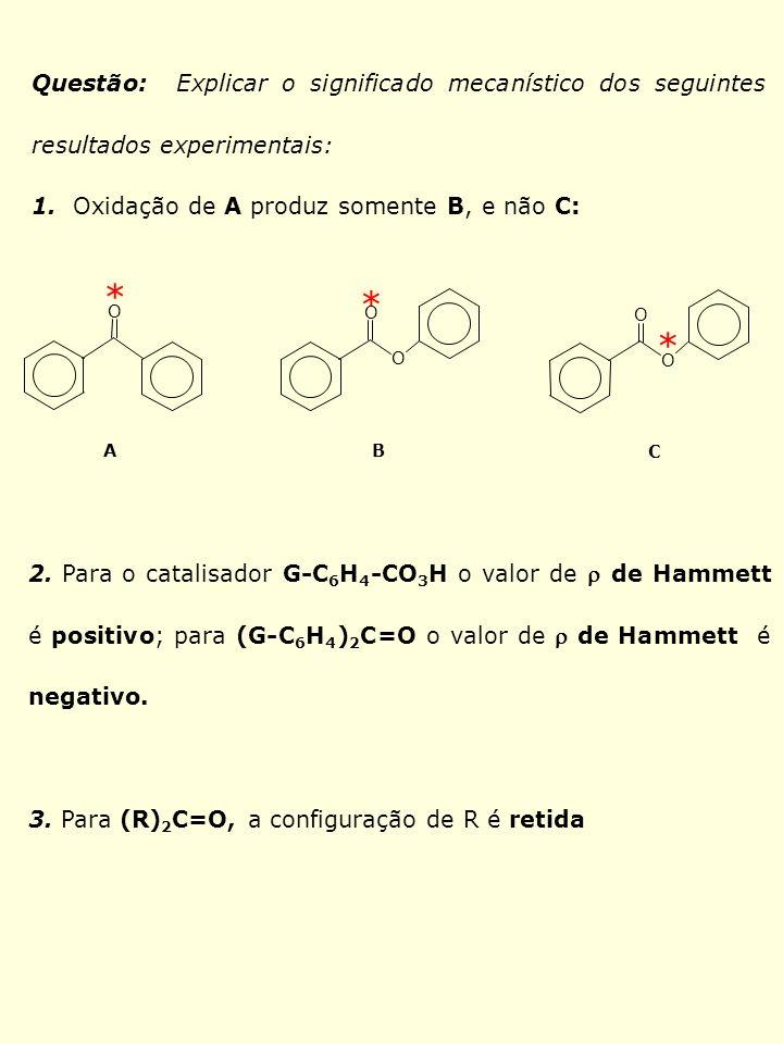 Questão: Explicar o significado mecanístico dos seguintes resultados experimentais: