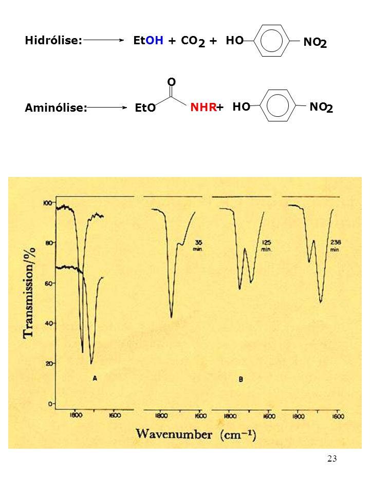 Hidrólise: EtOH + CO 2 + HO NO Aminólise: EtO O NHR