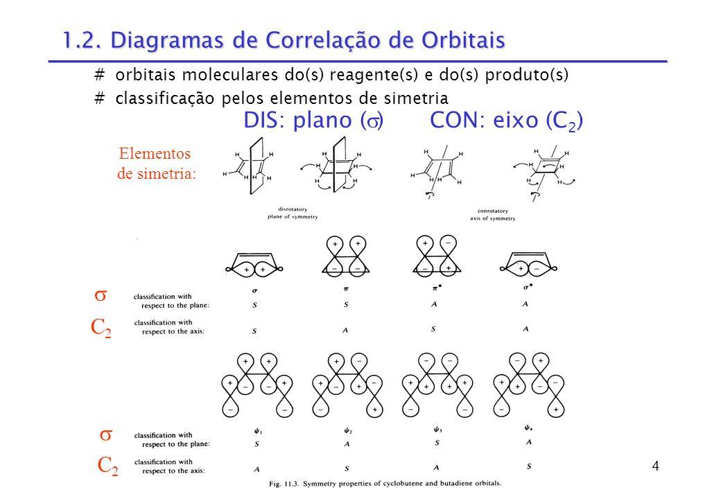 1.2. Diagramas de Correlação de Orbitais