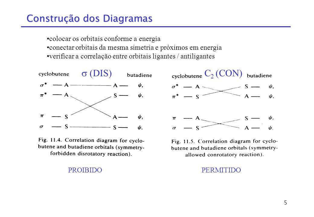 Construção dos Diagramas