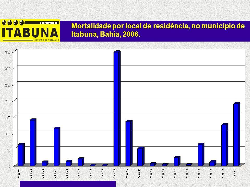 Mortalidade por local de residência, no município de Itabuna, Bahia, 2006.