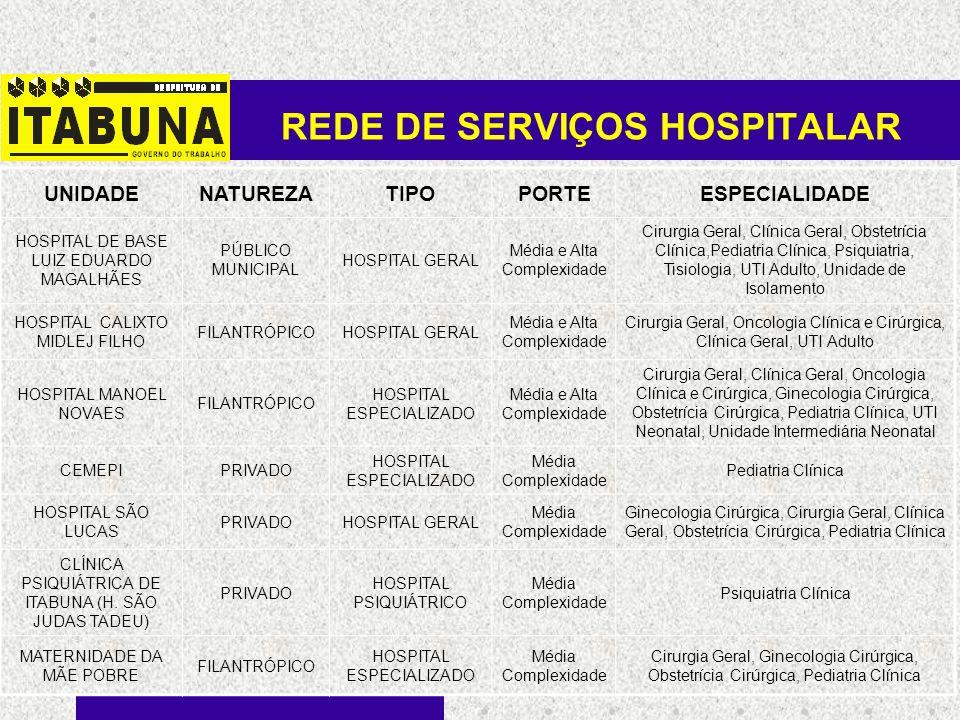 REDE DE SERVIÇOS HOSPITALAR