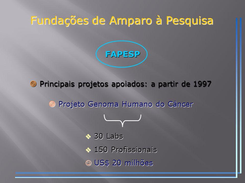 Fundações de Amparo à Pesquisa