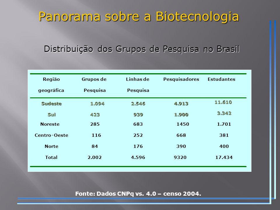 Panorama sobre a Biotecnologia