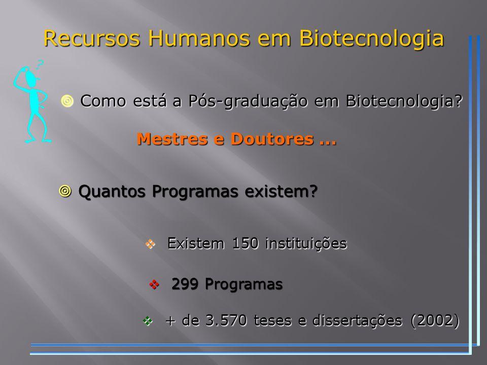 Recursos Humanos em Biotecnologia
