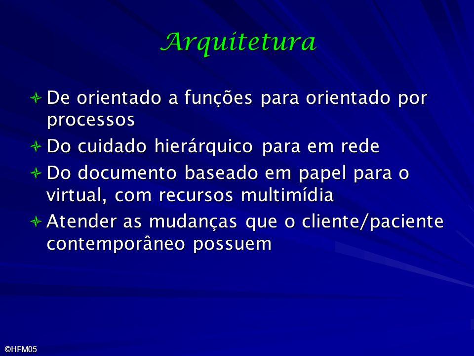 Arquitetura De orientado a funções para orientado por processos