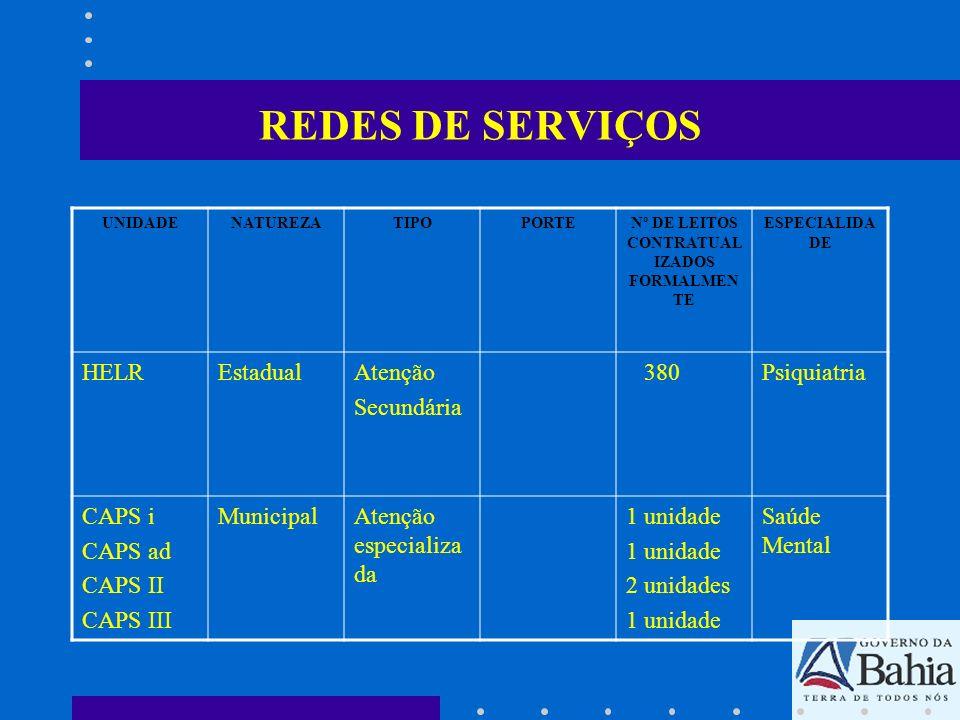 Nº DE LEITOS CONTRATUALIZADOS FORMALMENTE