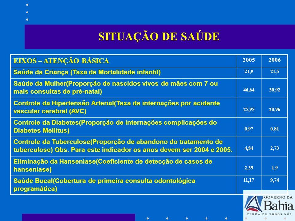 SITUAÇÃO DE SAÚDE EIXOS – ATENÇÃO BÁSICA