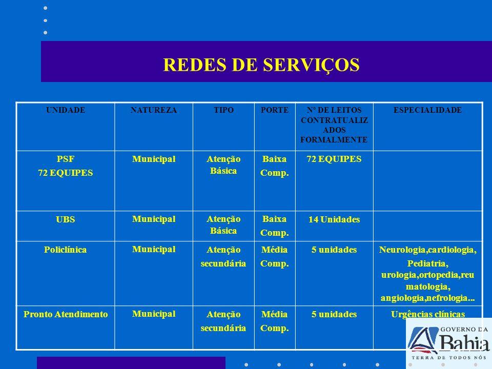 REDES DE SERVIÇOS PSF 72 EQUIPES Municipal Atenção Básica Baixa Comp.