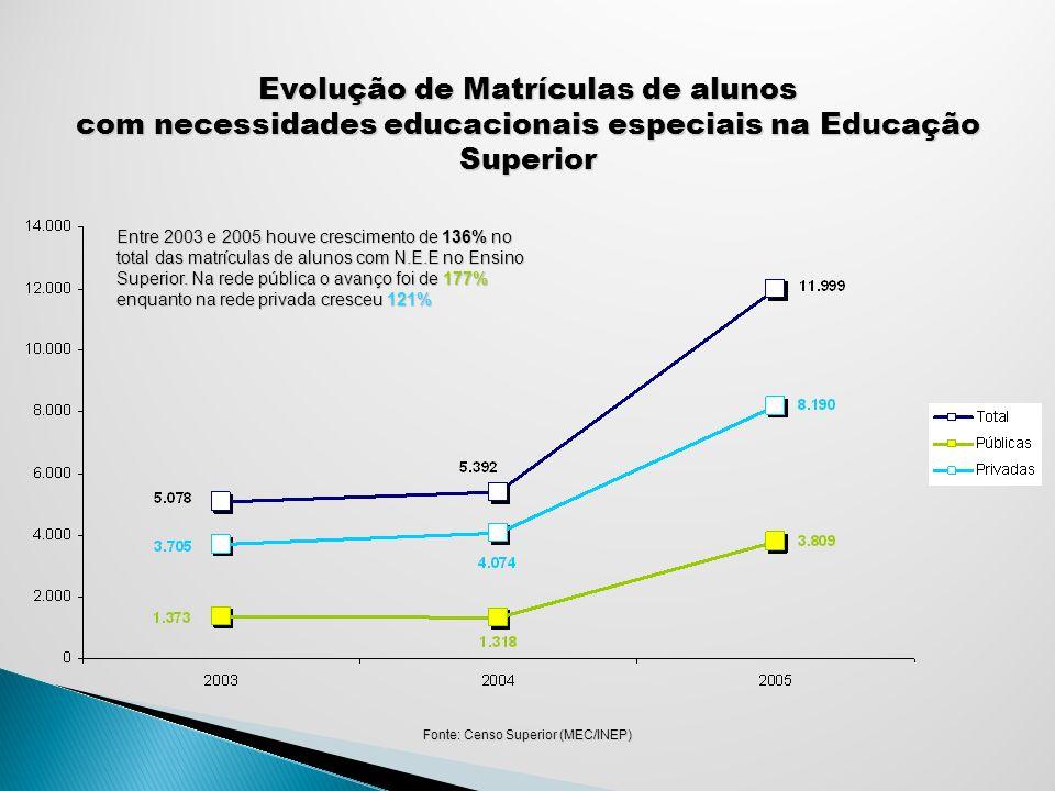 Evolução de Matrículas de alunos
