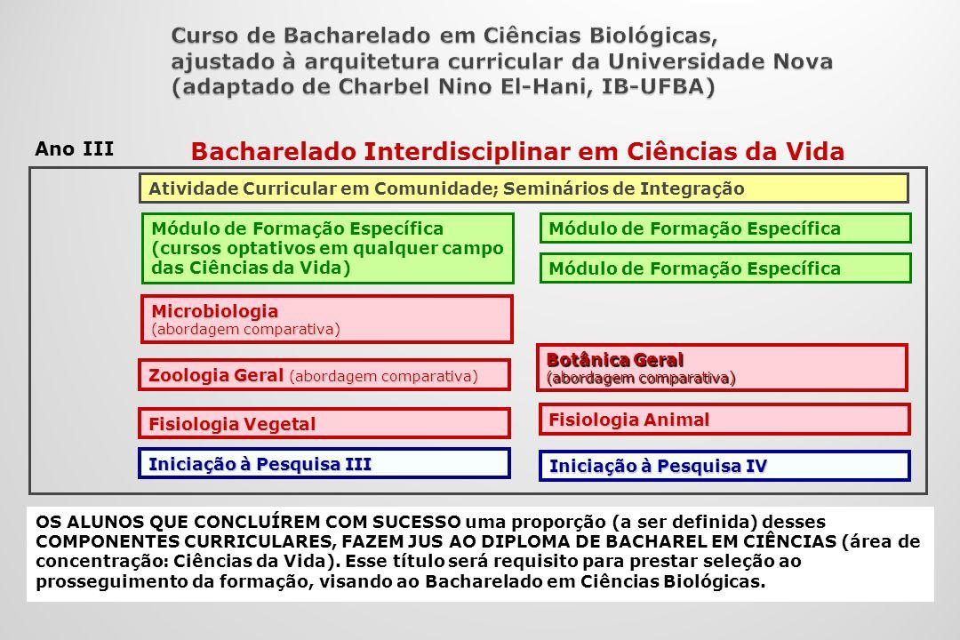 Bacharelado Interdisciplinar em Ciências da Vida