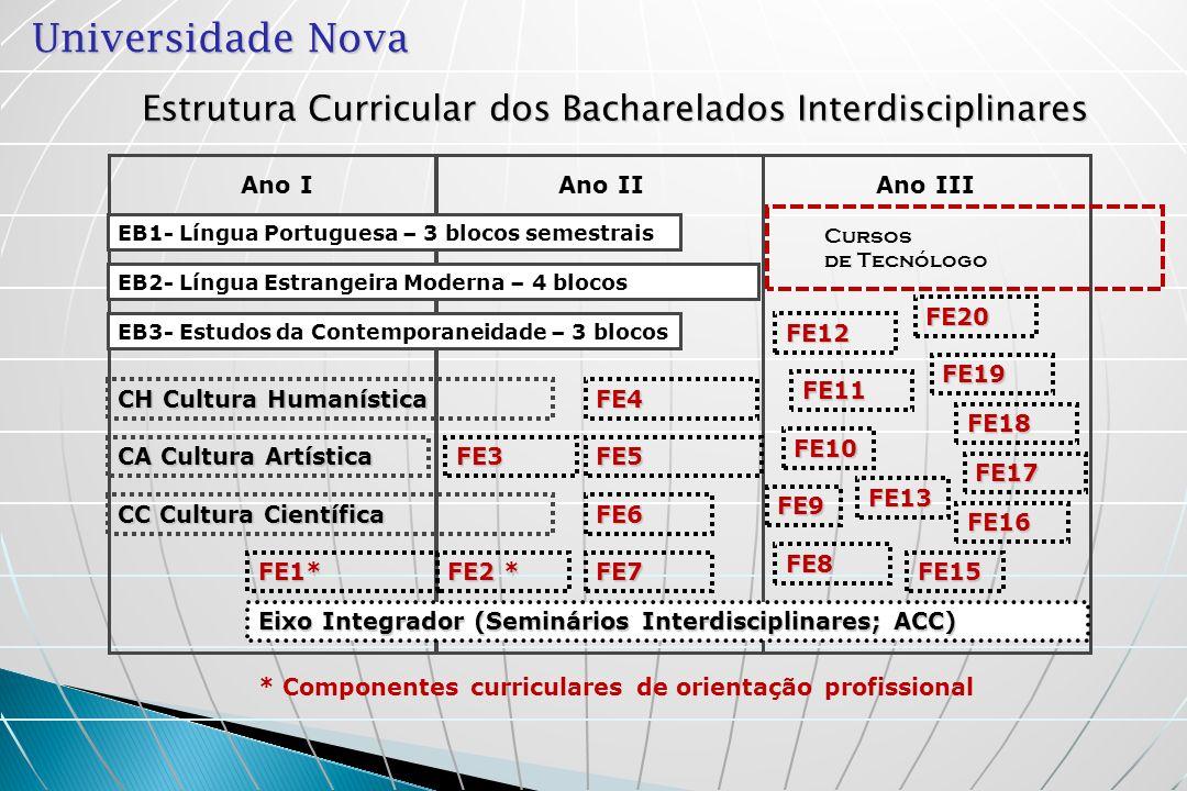 Estrutura Curricular dos Bacharelados Interdisciplinares