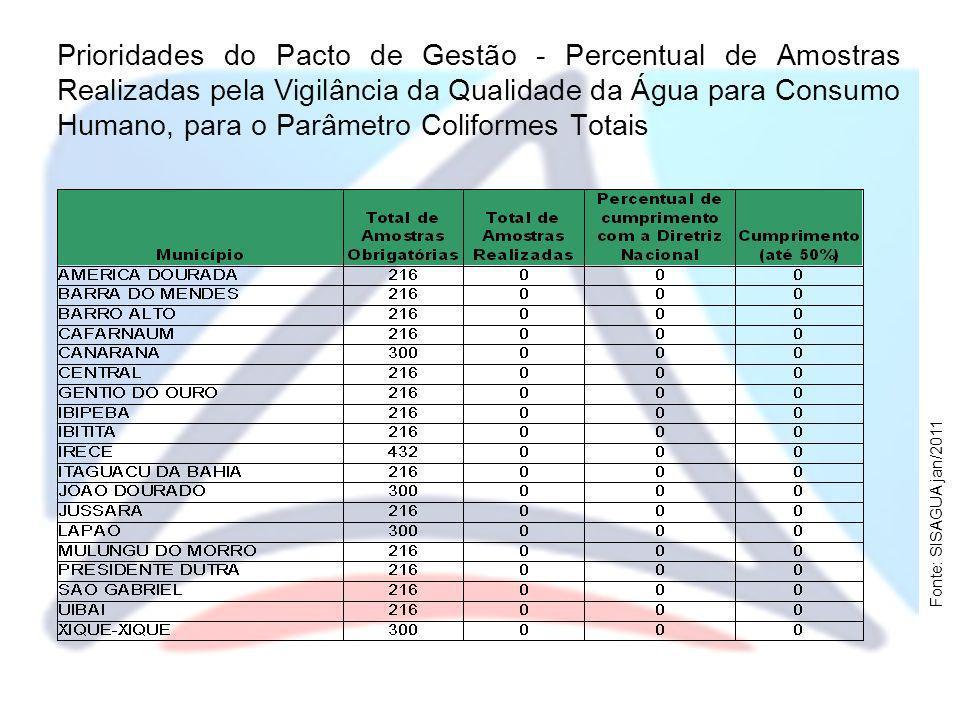 Prioridades do Pacto de Gestão - Percentual de Amostras Realizadas pela Vigilância da Qualidade da Água para Consumo Humano, para o Parâmetro Coliformes Totais