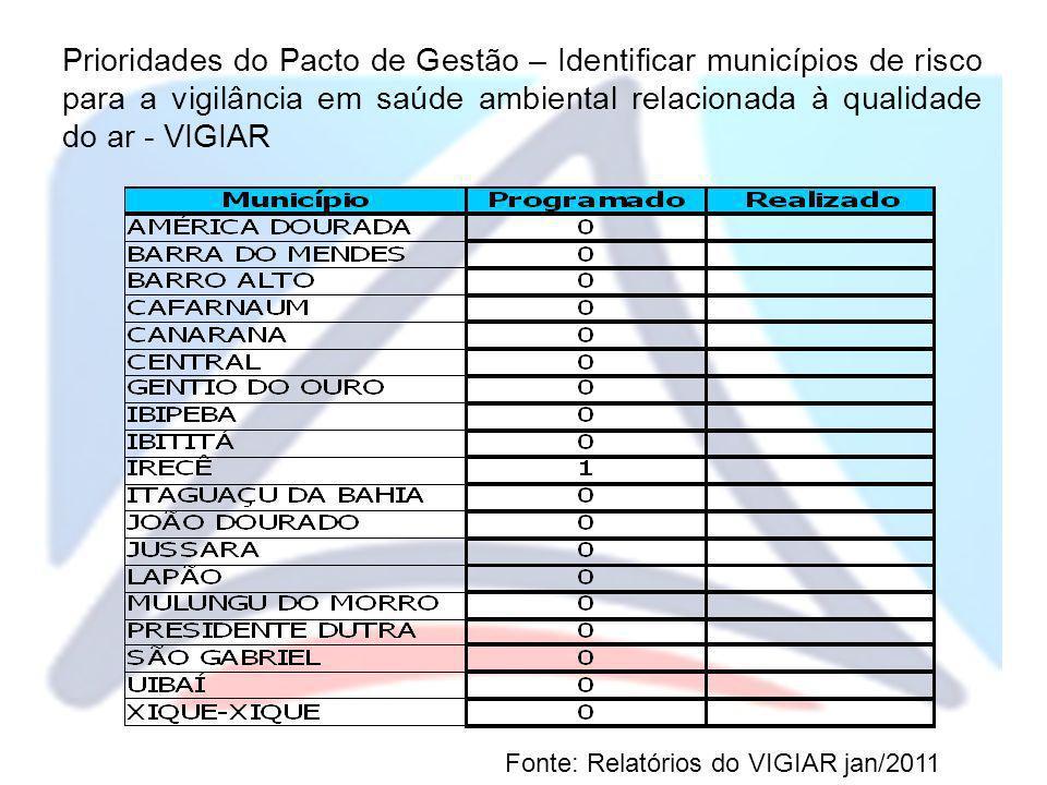 Prioridades do Pacto de Gestão – Identificar municípios de risco para a vigilância em saúde ambiental relacionada à qualidade do ar - VIGIAR