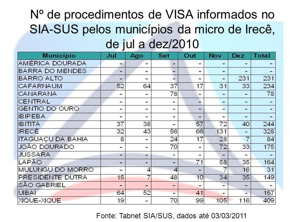 Nº de procedimentos de VISA informados no SIA-SUS pelos municípios da micro de Irecê, de jul a dez/2010