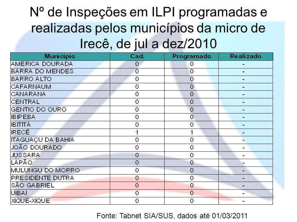 Nº de Inspeções em ILPI programadas e realizadas pelos municípios da micro de Irecê, de jul a dez/2010