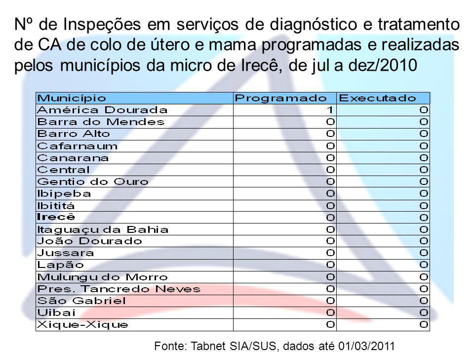 Nº de Inspeções em serviços de diagnóstico e tratamento de CA de colo de útero e mama programadas e realizadas pelos municípios da micro de Irecê, de jul a dez/2010
