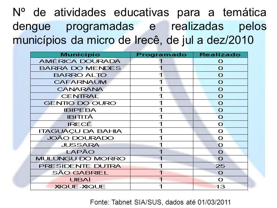 Nº de atividades educativas para a temática dengue programadas e realizadas pelos municípios da micro de Irecê, de jul a dez/2010