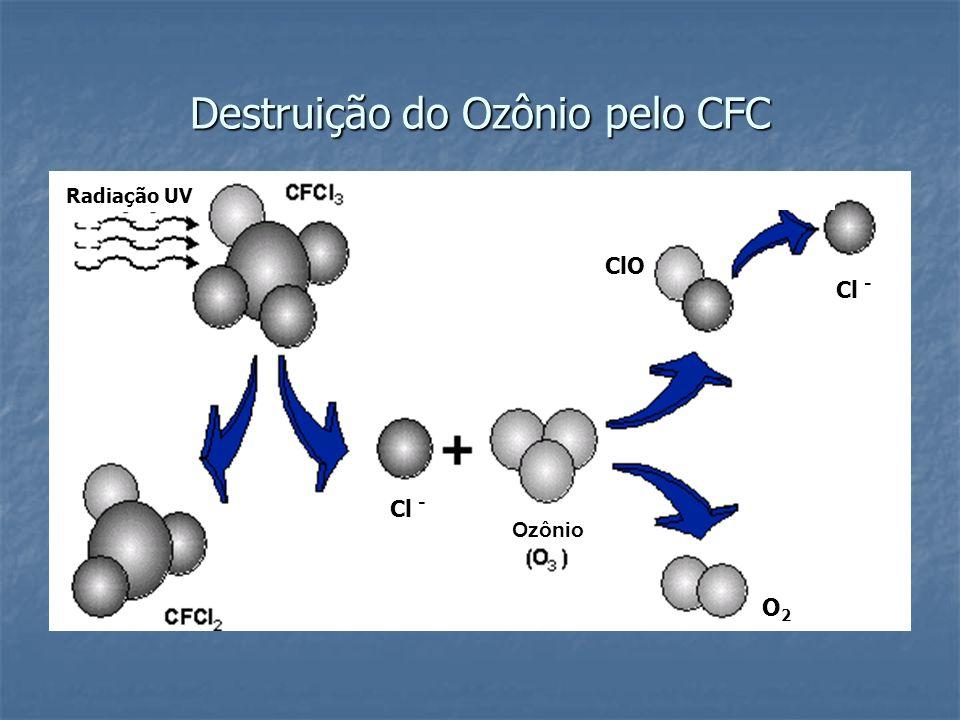 Destruição do Ozônio pelo CFC