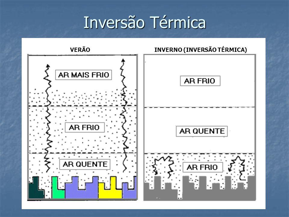 Inversão Térmica VERÃO INVERNO (INVERSÃO TÉRMICA)