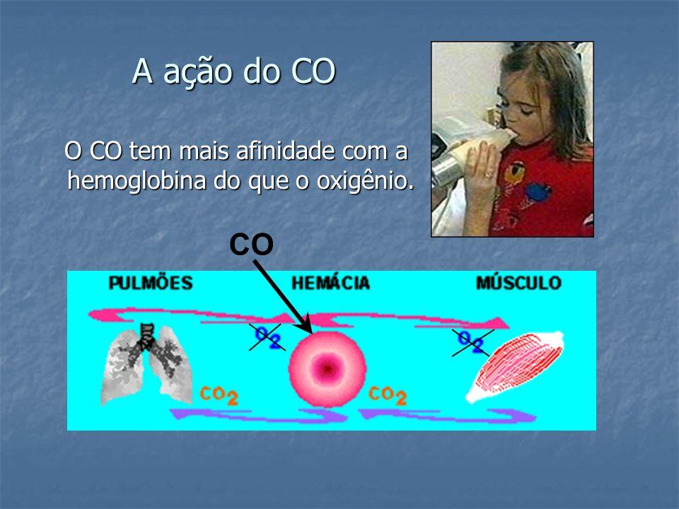 A ação do CO O CO tem mais afinidade com a hemoglobina do que o oxigênio. CO