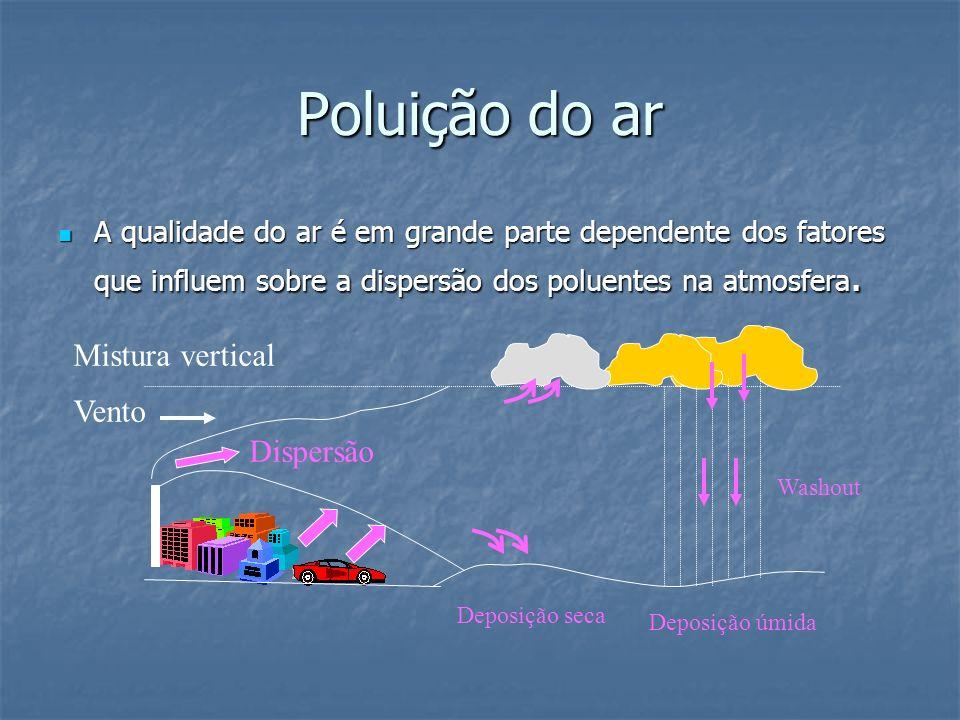 Poluição do ar Mistura vertical Vento Dispersão