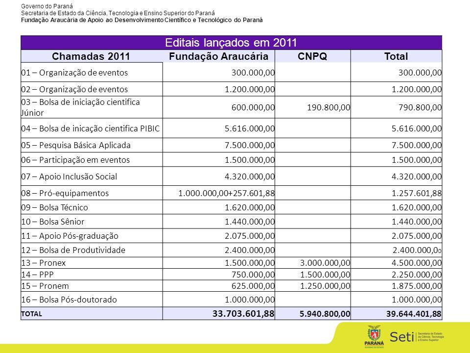 Editais lançados em 2011 Chamadas 2011 Fundação Araucária CNPQ Total