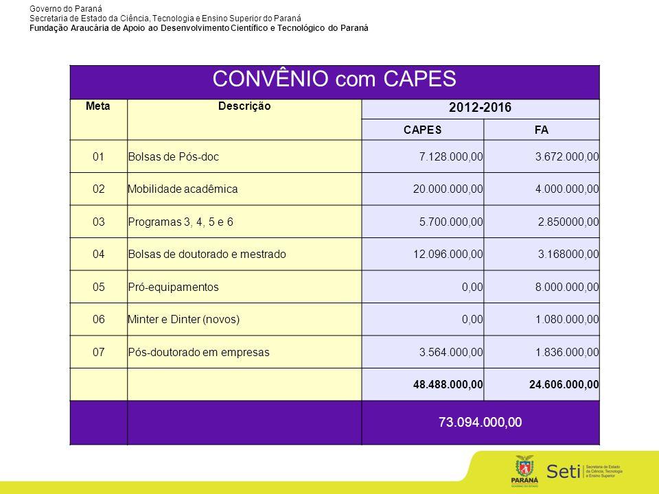 CONVÊNIO com CAPES 2012-2016 73.094.000,00 Meta Descrição CAPES FA 01