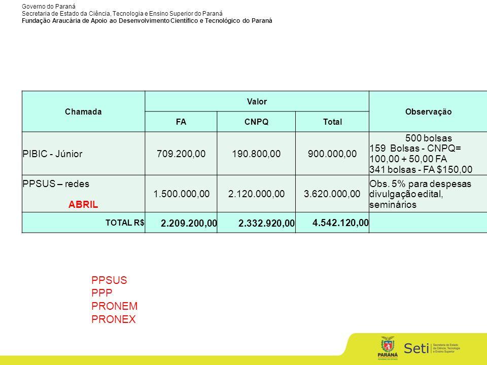 PPSUS PPP PRONEM PRONEX PIBIC - Júnior 709.200,00 190.800,00