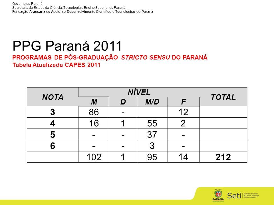 PPG Paraná 2011 PROGRAMAS DE PÓS-GRADUAÇÃO STRICTO SENSU DO PARANÁ Tabela Atualizada CAPES 2011. NOTA.