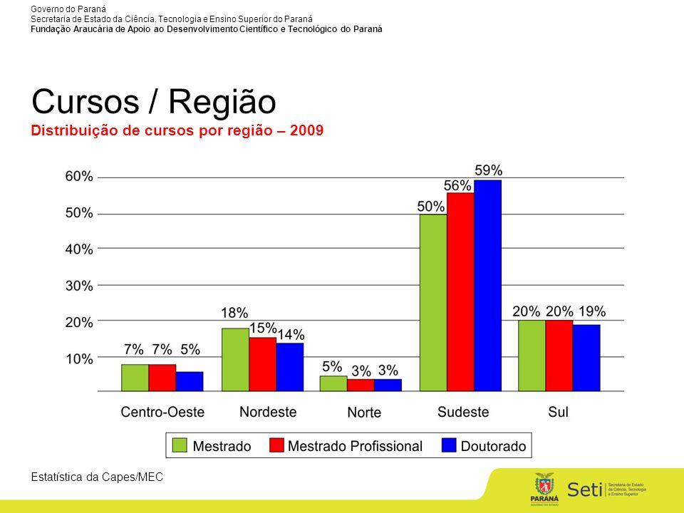 Cursos / Região Distribuição de cursos por região – 2009 4
