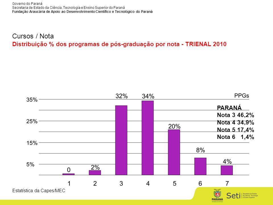 Cursos / Nota Distribuição % dos programas de pós-graduação por nota - TRIENAL 2010. PARANÁ. Nota 3 46,2%